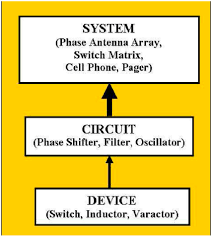 Rf Switch Matrix Schematic Diagrams Micromachined High Performance Rf Passives In Cmos Substrate