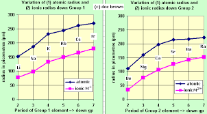 Where Are The Metals Located On The Periodic Table A Level 7 Introduction To S Block Group 1 Alkali Metals Group 2