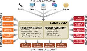 what is service desk service desk syntel limited mumbai id 6501611662