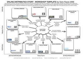 Emergency Preparedness Worksheet Transmedia Storytelling For Social Marketers A Sle Caign