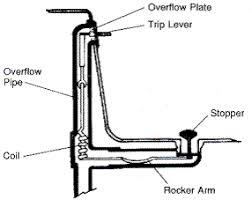 i a kohler waste overflow assembly this has to be