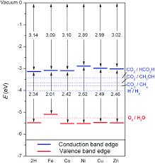 electronic structure of porphyrin based metal u2013organic frameworks
