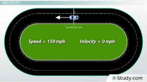 speed and velocity difference and examples video u0026 lesson