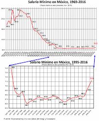 cuanto es salario minimo en mexico2016 salario mínimo digno en méxico hasta el año 2043 economiahoy mx