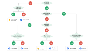 choosing a storage option google cloud platform