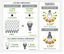 led light consumption calculator energy savings calculator lighting f81 about remodel collection with