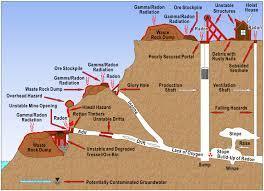 United States Radon Map by Legacy Management Work Progresses On Defense Related Uranium Mines