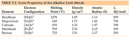 Alkaline Earth Metals On The Periodic Table Chemistry The Central Science Chapter 7 Section 6