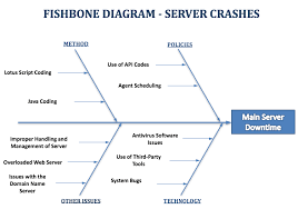 fishbone diagram example server downtime u2014 fishbone diagrams