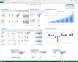 Free Project Dashboard Template Excel Creating An It Risk Dashboard In Excel Risk3sixty Llc
