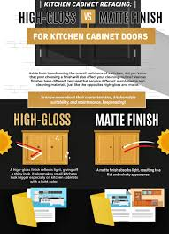 how to clean matte finish kitchen cabinets high gloss vs matte finish kitchen cabinet doors