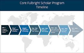 core fulbright u s scholar program fulbright scholar program