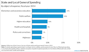 state and local expenditures urban institute