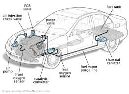 will a car pass inspection with check engine light on drive cycle and emissions readiness monitors