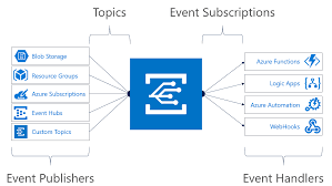 reacting to azure blob storage events preview microsoft docs