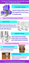 types of foundation repair methods used in home raising visual ly
