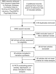 how to write a meta analysis research paper parent coping support interventions during acute pediatric download figure