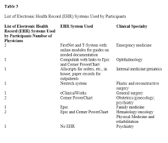 Icd 9 To Icd 10 Conversion Table by Physicians U0027 Outlook On Icd 10 Cm Pcs And Its Effect On Their Practice