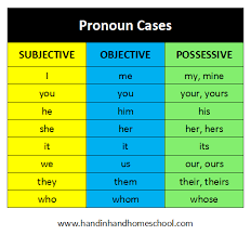 subjective objective and possessive pronoun cases free online