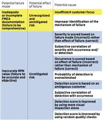 the process fmea template use cases and example