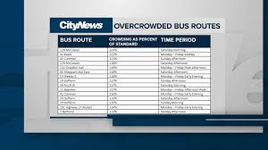 Six Flags Bus Schedule Overcrowded U0026 Underfunded No Relief For Ttc Bus Riders In 2018