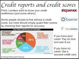 trw credit bureau how genuine is the paisabazaar credit report quora