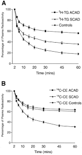 Apogee Physicians The Best In Impaired Intravascular Triglyceride Lipolysis Constitutes A Marker