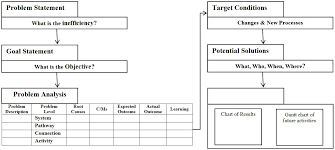 a3 report template lean tools spotlights a3 report get kaizened official blogget