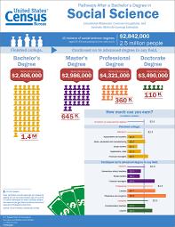 bureau social what was your major u s census bureau infographic shows