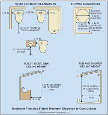 gfci distance from sink remodeling a bathroom canadian home inspection services