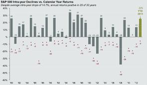 s u0026p 500 intra year declines vs calendar year returns the big