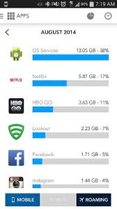 android os using 11gb of data android forums at androidcentral - Android Os Using Data