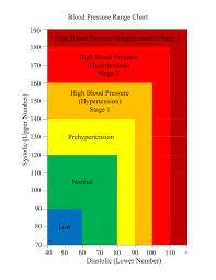 blood pressure log printable healthy blood pressure chart template