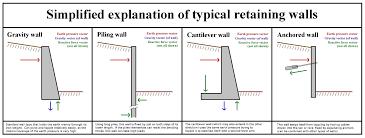 design of a retaining wall home design ideas