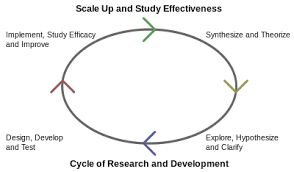 sample of significance of study in research paper research and development wikipedia