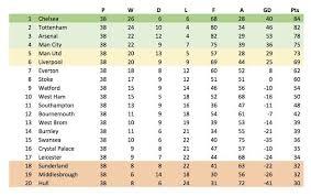 2017 2018 premier league table football manager reveal final 2016 17 premier league table and