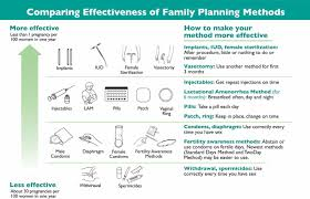 Counseling Theory Chart Who Tiered Effectiveness Counseling Is Rights Based Family