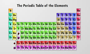 er element periodic table periodic table higgs hunters