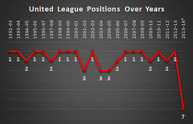 premier league table over the years premier league 2013 14 season epl statistics