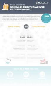 last years amazon black friday infographics market track