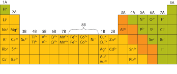 Periodic Table With Charges Ions