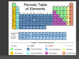 C Element Periodic Table I Elements U0026 Atoms Element U003d A Substance That Cannot Be