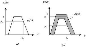 mathematics free full text interval type 2 fuzzy set in fuzzy
