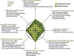 lifecycle design strategies lids wheel design factors