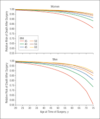 meters squared decision modeling to estimate the impact of gastric bypass surgery