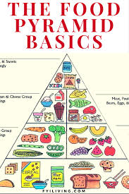 healthy eating guide to the food pyramid