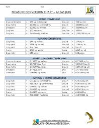 measure conversion chart uk measures