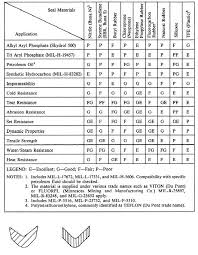 Water Properties Table Table 7 L Comparison Of Physical Properties For Some Hydraulic