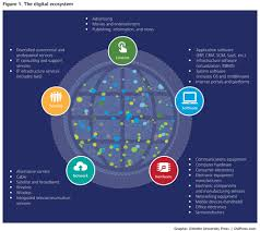 where do you fit in the new digital ecosystem deloitte insights