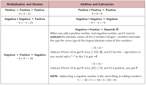 rules for adding and subtracting integers worksheet free